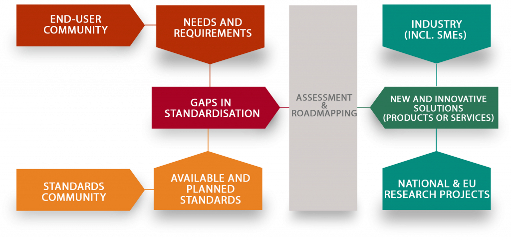 A New Platform for Boosting Disaster Resilience through Standardisation, Resistand project