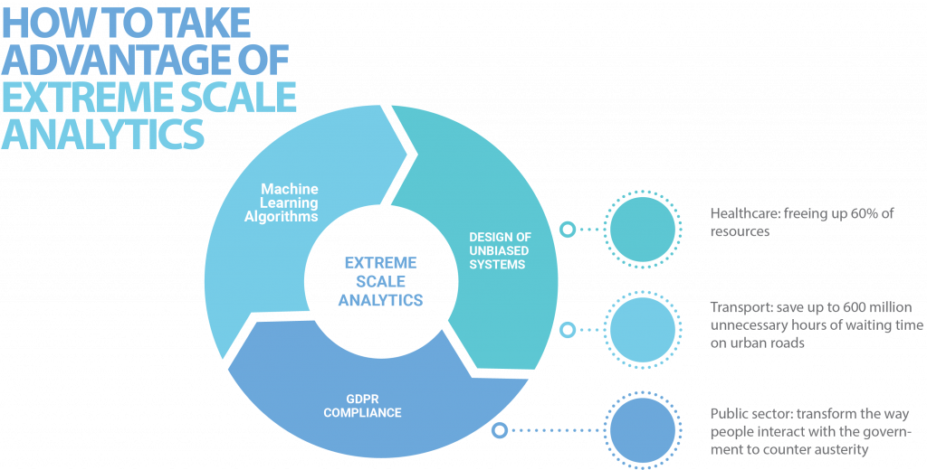 How to take advantage of extreme scale analytics