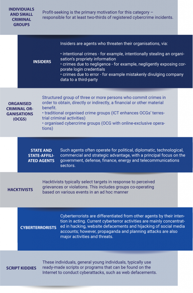 cyber criminal categories