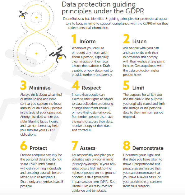 Data protection guiding principles under the GDPR