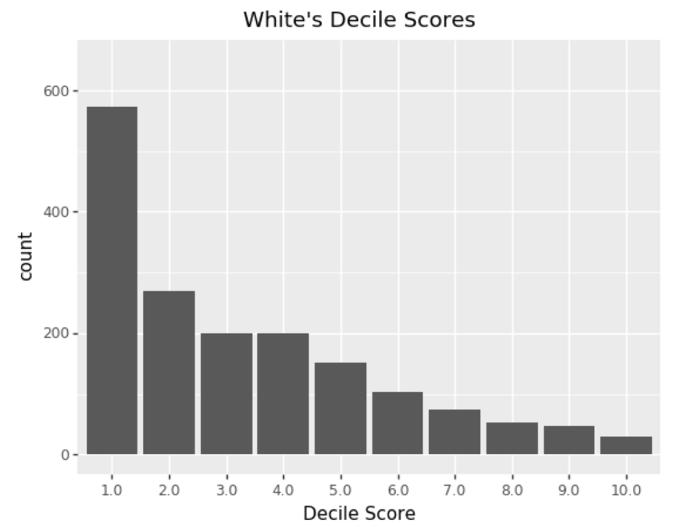 Algorithm bias